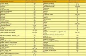 таблица медосбора