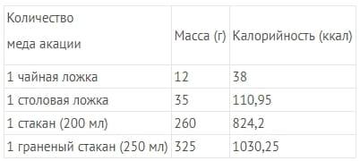 калорийность акациевого меда