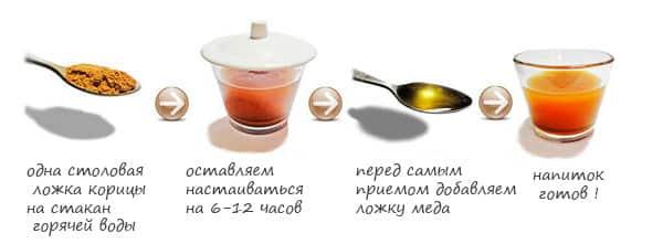 приготовление корицы с медом