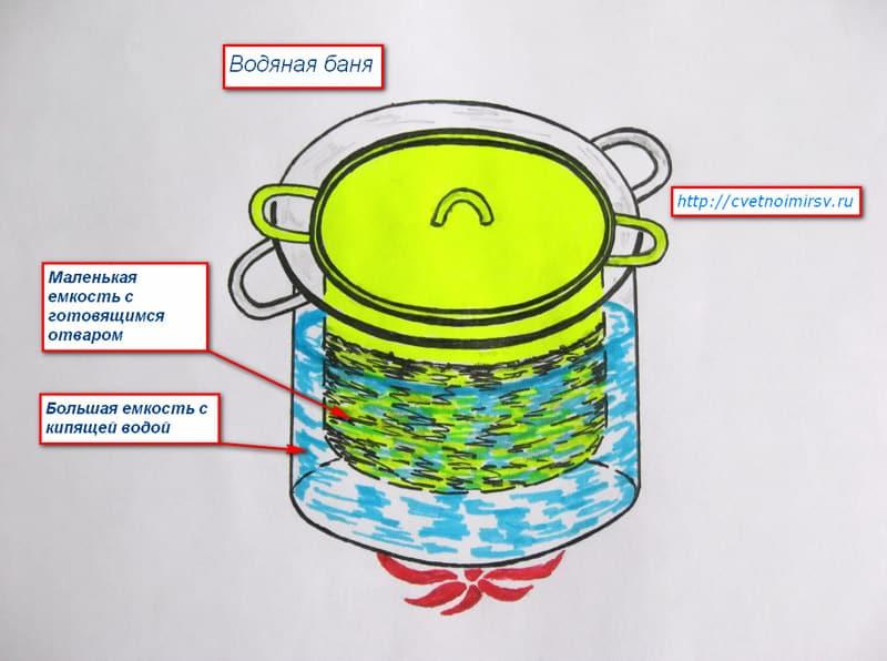 схема водяной бани