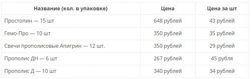 стоимость аптечных свечей с прополисом