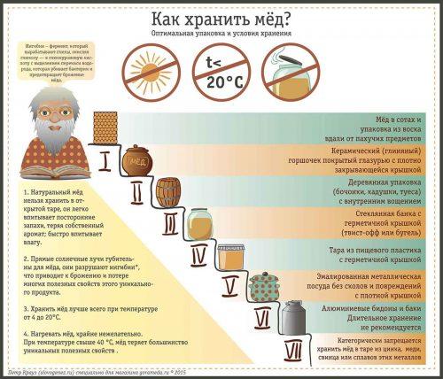 правила хранения меда